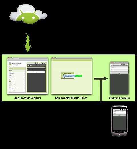 AppInventor-Doc-Diagram_0